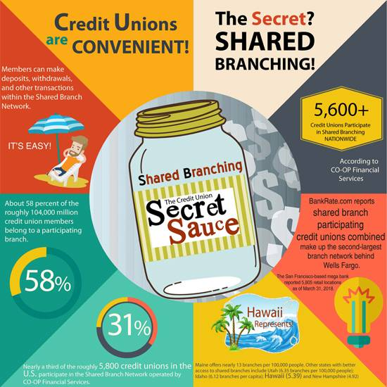 FINAL small shared branch infographic